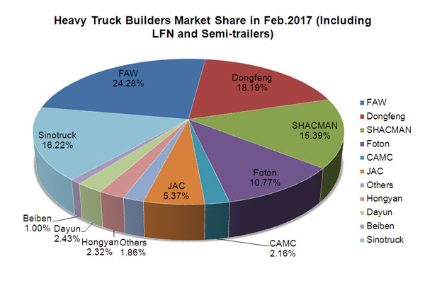 8 Heavy Truck Builders See Over 100% Rise in February, 2017