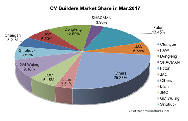 CV Builders Enjoys Record Sales in March, 2017