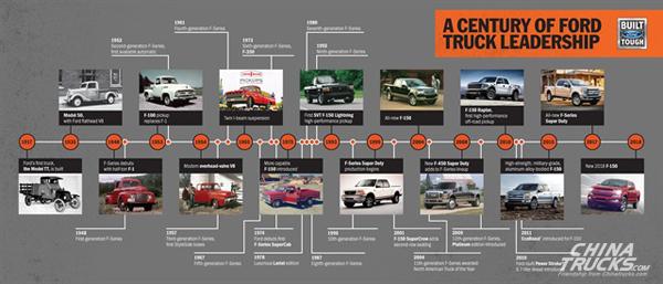 Ford Trucks Celebrates 100 Years