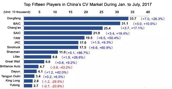 Sales Volume of China's Commercial Vehicles Reaches 293,000 Units in July