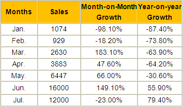 Sales of New Energy Commercial Vehicles Rose by 79.4% in July