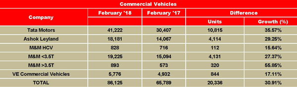 India CV OEMs See Robust Growth in February