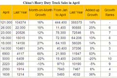China's Heavy Duty Truck Sales Up 16 pct in April