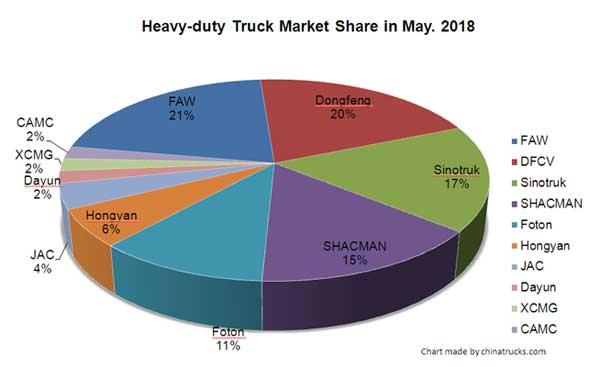 SAIC Hongyan Sold 559,800 Units Heavy-duty Trucks in January-May