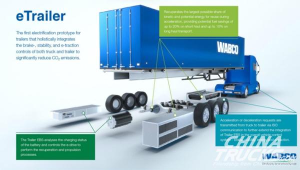 WABCO Displays Industry
