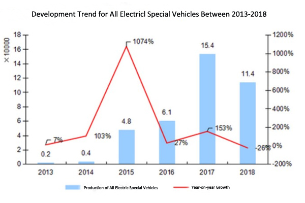 China Sold 34,000 Units Electric Trucks in 2018
