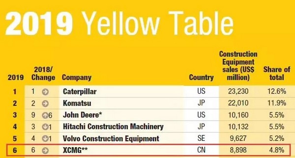 XCMG Stably Ranks the 6th in 2019 Yellow Table- China Parts News