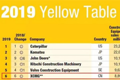 XCMG Stably Ranks the 6th in 2019 Yellow Table