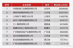 Weichai Ranked the 2nd Place in China's Top 100 Enterprises