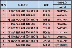 CNHTC Ranks the 10th Place in China's Top 30 Enterprises in Auto Industry