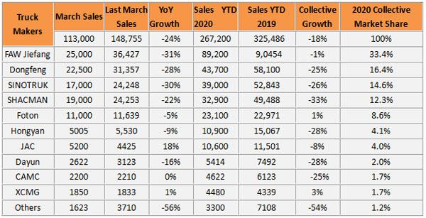 113,000 Heavy-duty Trucks Were Sold in March