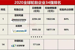 Linglong Ranks No.14 in Top 34 Tyre Manufacturers 2020