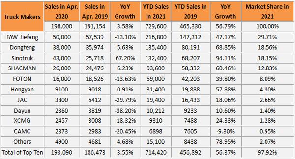 China Sold 198,000 Units Heavy-duty Trucks in April