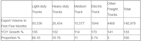 China Truck Export Jumped by 133% from January to May