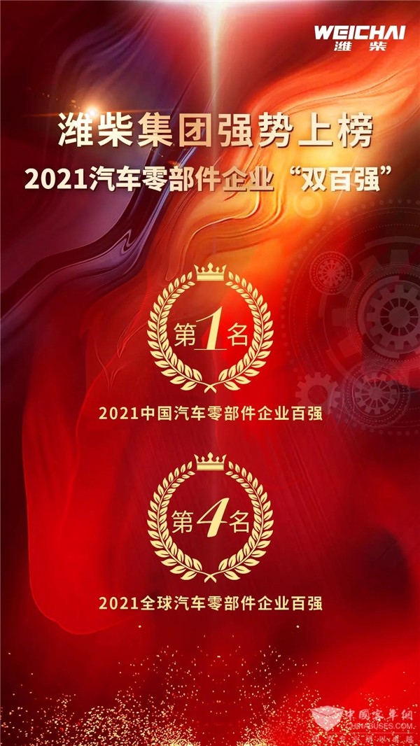 Weichai Ranks the First Place in 2021 China Auto Spare Parts Industry