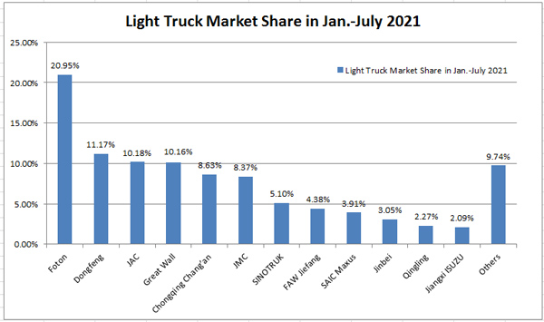 Light Truck Sales in the First Seven Months Reached 1300,000 Units