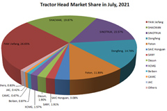 Top Ten Tractor Manufacturing Companies in China in July