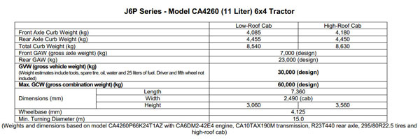 FAW J6P CA4260 (11 Liter)6×4 Tractor