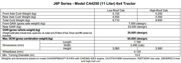 J6P Series-Model CA4250 (11 Liter) 6×4 Tractor