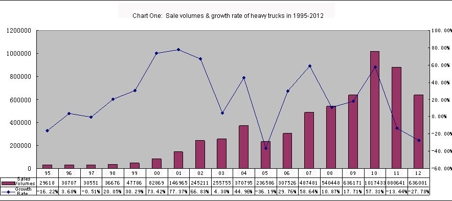 Chart One:  Sale volumes & growth rate of heavy trucks in 1995-2012