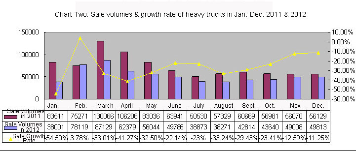 Chart Two: Sale volumes & growth rate of heavy trucks in Jan.-Dec. 2011 & 2012