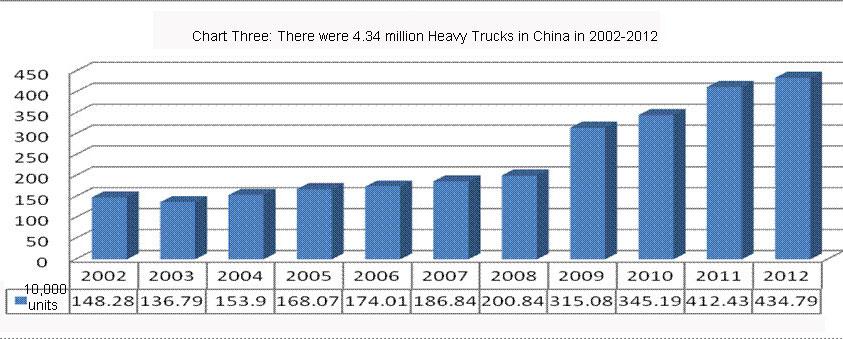 Chart Three: There were 4.34 million Heavy Trucks in China in 2002-2012