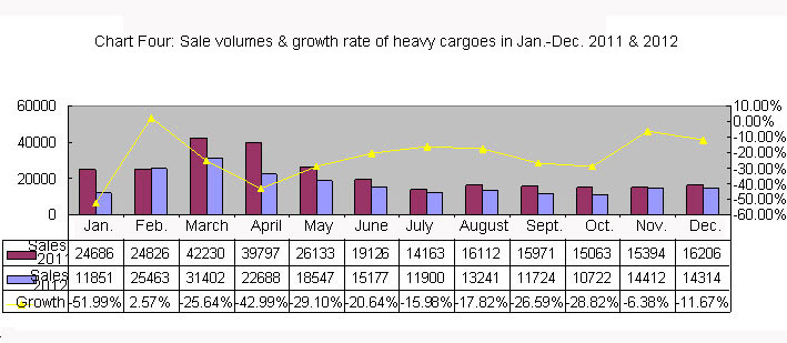 Chart Four: Sale volumes & growth rate of heavy cargoes in Jan.-Dec. 2011 & 2012