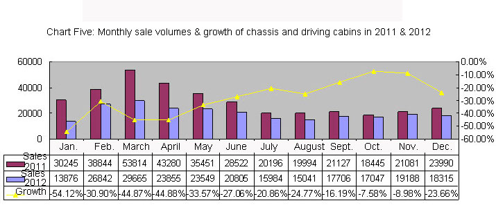 Chart Five: Monthly sale volumes & growth of chassis and driving cabins in 2011 & 2012