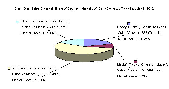 Chart One: Sales & Market Share of Segment Markets of China Domestic Truck Industry in 2012