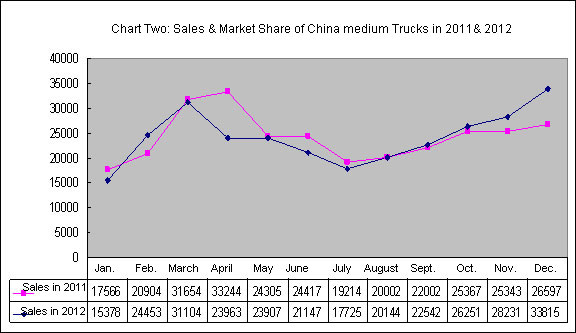 Chart Two: Sales & market share of China medium trucks in 2011& 2012