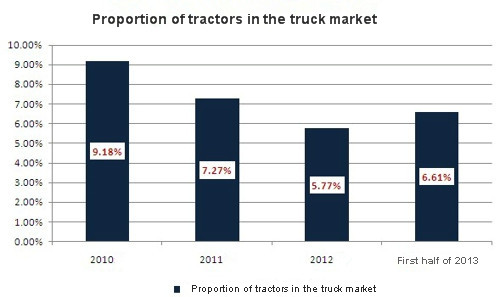 proportion of tractors in the truck market