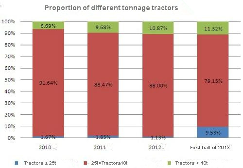 Proportion of different tonngage tractors