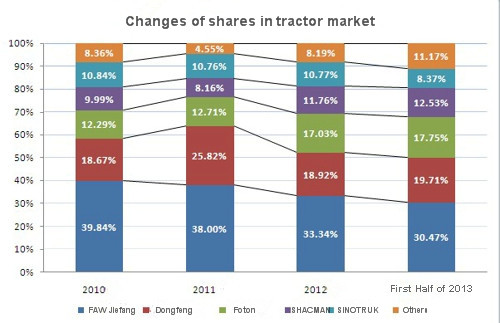 changes of shares in tractor market