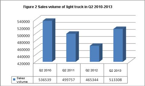 sales volume of light truck in Q2