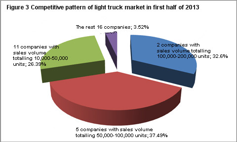 competitive pattern of light truck market