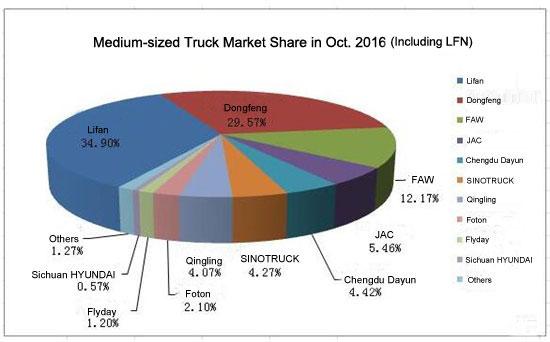 Lifan Ranked No.1 in the October Medium Trucks Sales Ranking