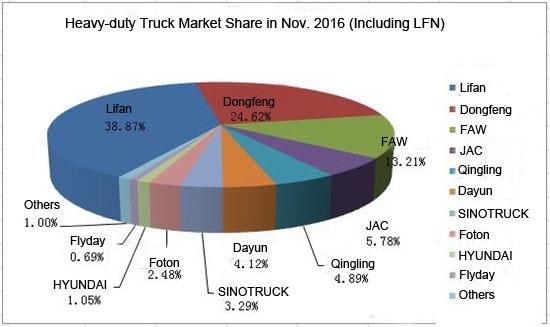 The Sales Report of Medium Trucks in November Released